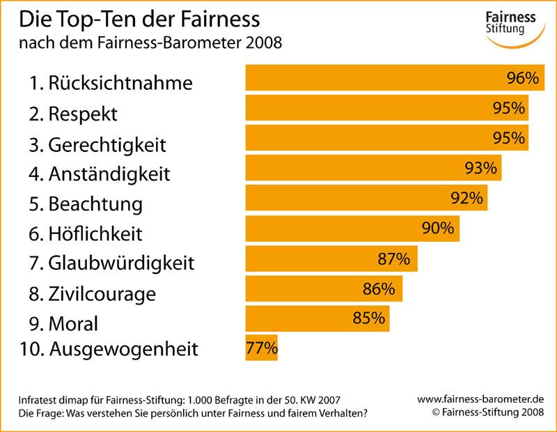 Fairness-Stiftung Blog - Gesellschaft